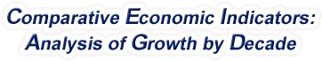 South Carolina - Comparative Economic Indicators: Analysis of Growth By Decade, 1970-2016