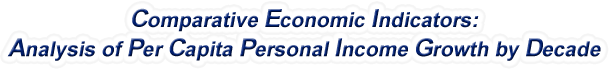 South Carolina - Analysis of Per Capita Personal Income Growth by Decade, 1970-2015