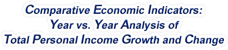 South Carolina - Year vs. Year Analysis of Total Personal Income Growth and Change, 1969-2016